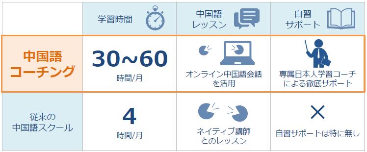 笠島式と一般的な中国語スクールとの比較図