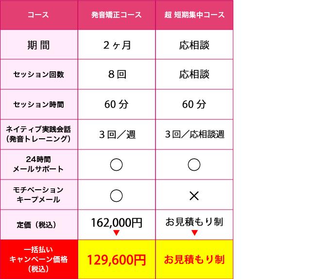 中国語コーチング・価格表